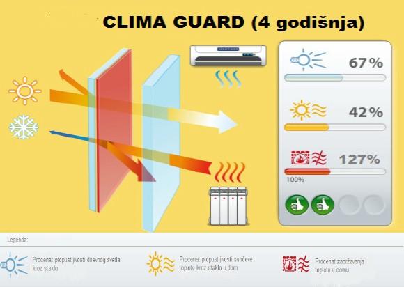 clima guard sistem, 4 godisnja doba staklo paket